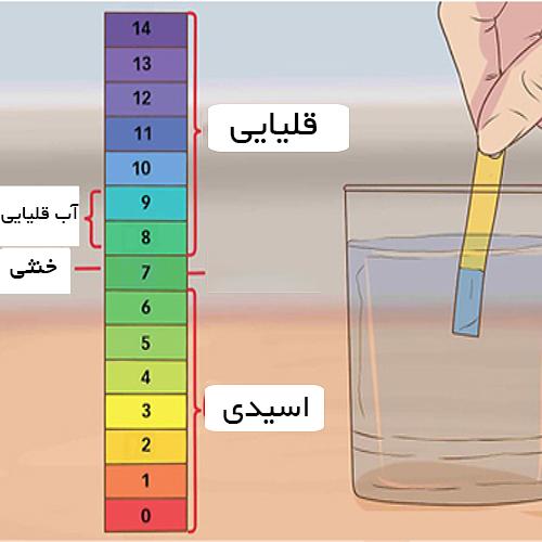 تولید آب قلیایی با عبور آب از فیلتر قلیایی یا مواد معدنی یا فیلتر موتد معدنی در دستگاه تصفیه آب RO تولید می شود.