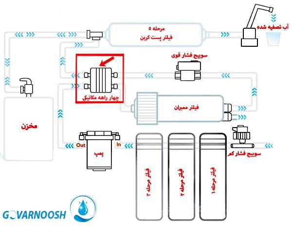 دستگاه تصفیه آب مکانیکی جنرال