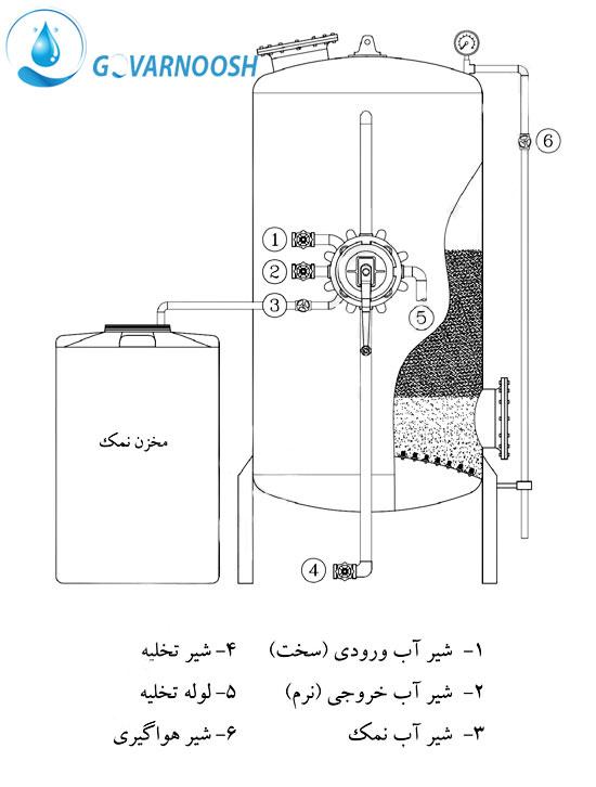 فیلتر سختی گیر یا رسوب گیر آب چیست؟