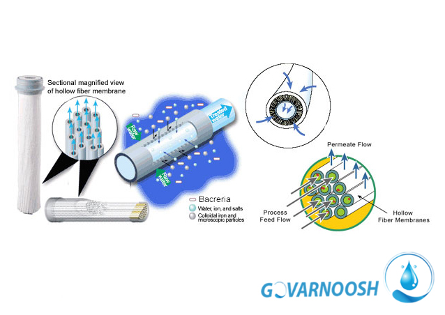 تصفیه آب توسط دستگاه اولترافیلتراسیون ultrafilteration